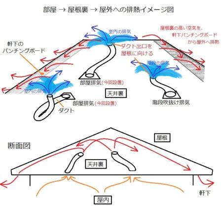 天井 熱対策 パイプファン換気扇