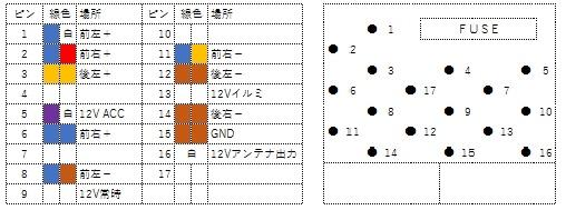 E46 デッキ CDプレーヤ コネクタ ピン 配置図