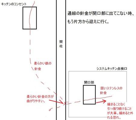 壁 内側 中 電線 通線 方法
