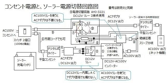 ソーラー コンセント 電源切替
